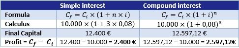 Compound interest or how to get profitability from your profitability
